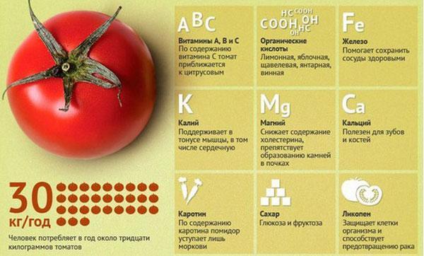свойства томата